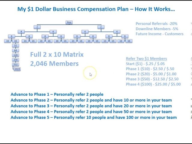 My $1 Business Compensation Plan and the Benefits at each Phase