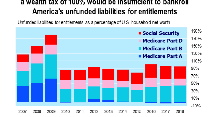 Watch Your Wallet: Even A Wealth Tax Of 100% Would Be Too Small To Pay For U.S. Unfunded Liabilities