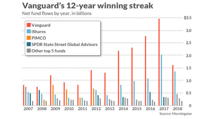 How a 12-year Vanguard win streak makes it the 'Amazon of wealth management'