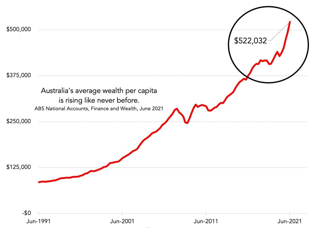 Staggering new average wealth for Aussies
